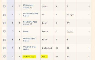 business-school-classifica-europea-2013